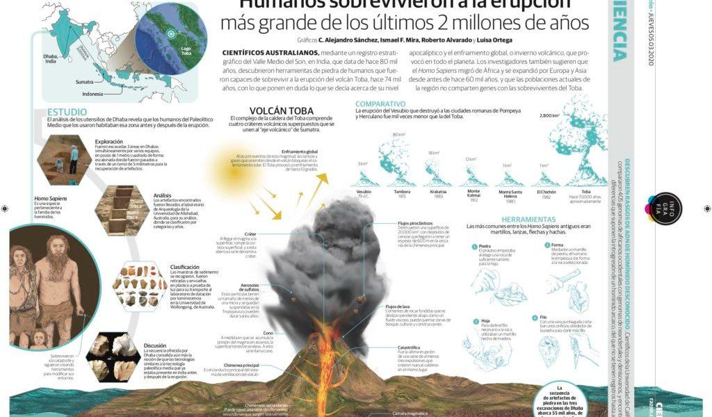 Humanos sobrevivieron a la erupción más grande de los últimos 2 millones de años