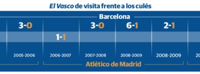 Aguirre, por primer triunfo ante Barcelona en el Camp Nou