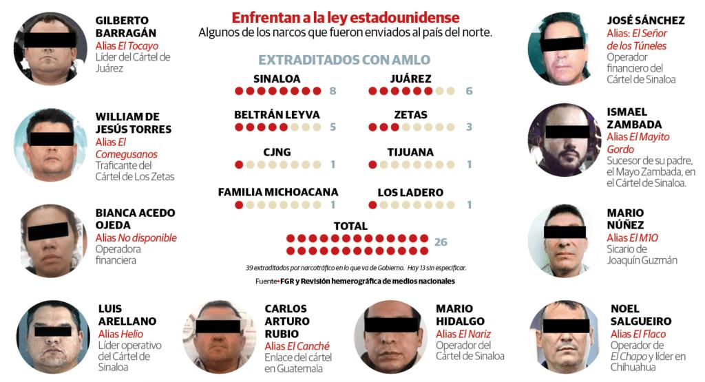 Del Cártel de Sinaloa, mayor número de extraditados en este Gobierno