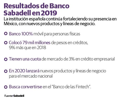 Banco Sabadell mantiene apetito en mercado mexicano