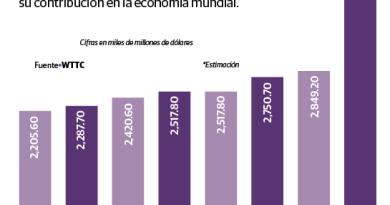 Elevan riesgo para empleo en turismo