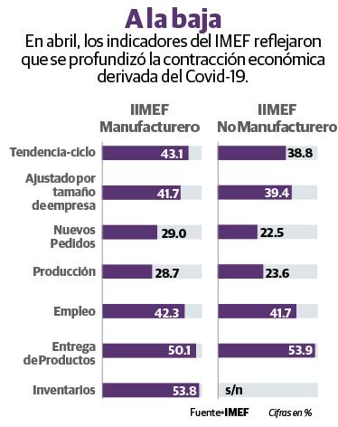 Recesión, peor a la de 2009: IMEF