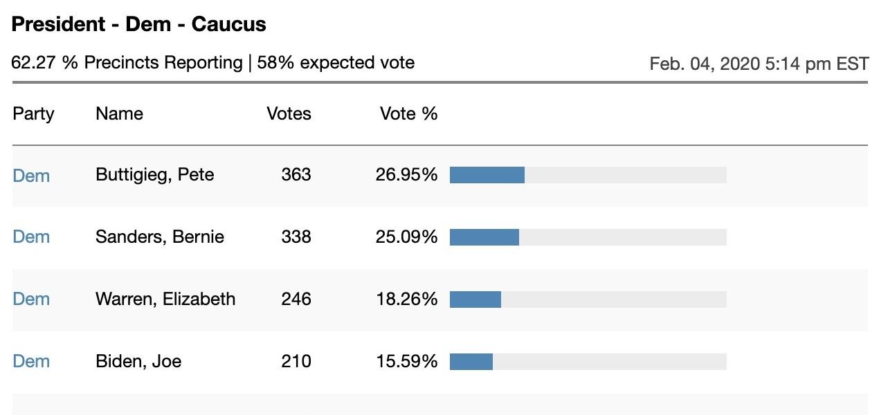 Pete Buttigieg lidera votación demócrata interna en Iowa