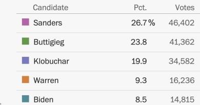 Lidera Sanders en primarias demócratas de New Hampshire