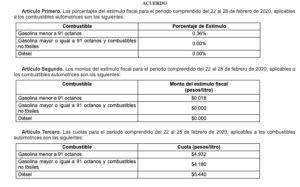 Hacienda eleva 0.36% estímulo a gasolina Magna; Premium y diésel siguen sin apoyo