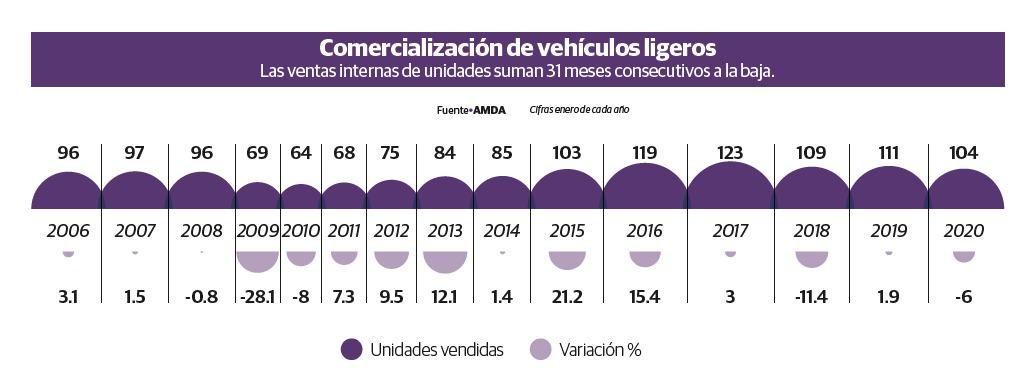 Moody's prevé una menor venta global de vehículos