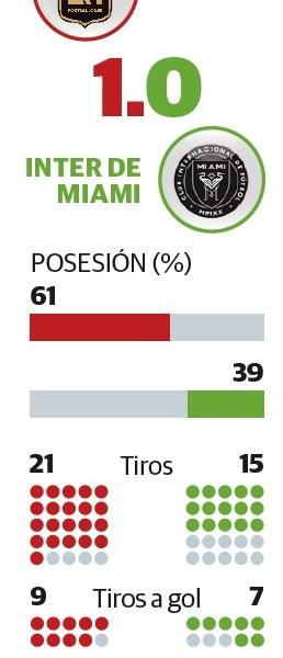 Vela y LAFC arruinan debut de Miami y Pizarro en la MLS