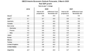 OCDE ajusta pronósticos de la economía global por amenaza de Covid-19