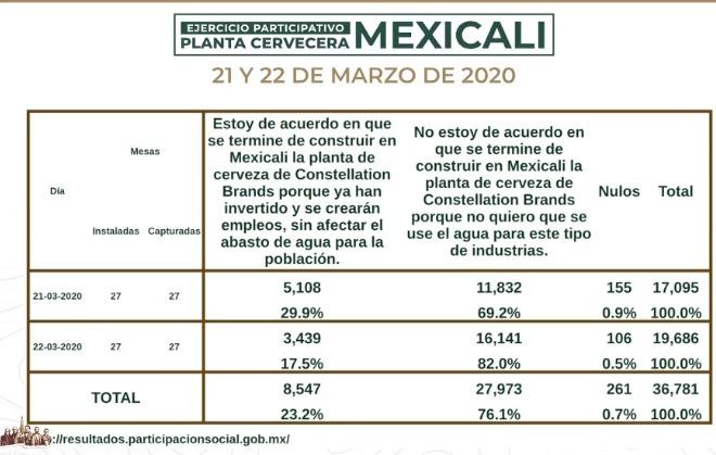 Gana el NO a la cervecera en Mexicali en consulta; se acaban permisos
