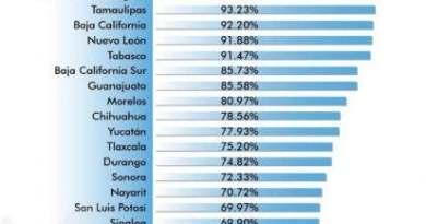 Quintana Roo, de los estados menos corruptos: SHCP