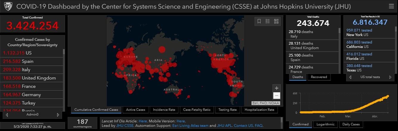 Casi 3.5 millones de infectados en el mundo por COVID-19