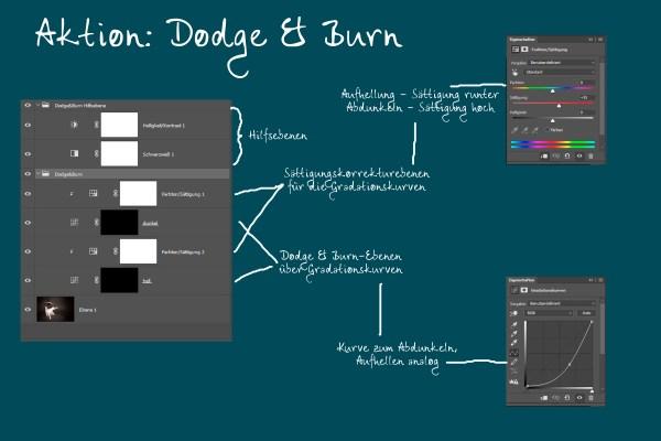 Dodge & Burn Aktion erklärt
