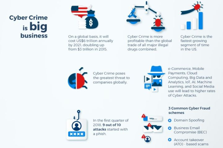 Infographic-Cyber Crime: Spoofing, Email Compromise, Account Take-Overs