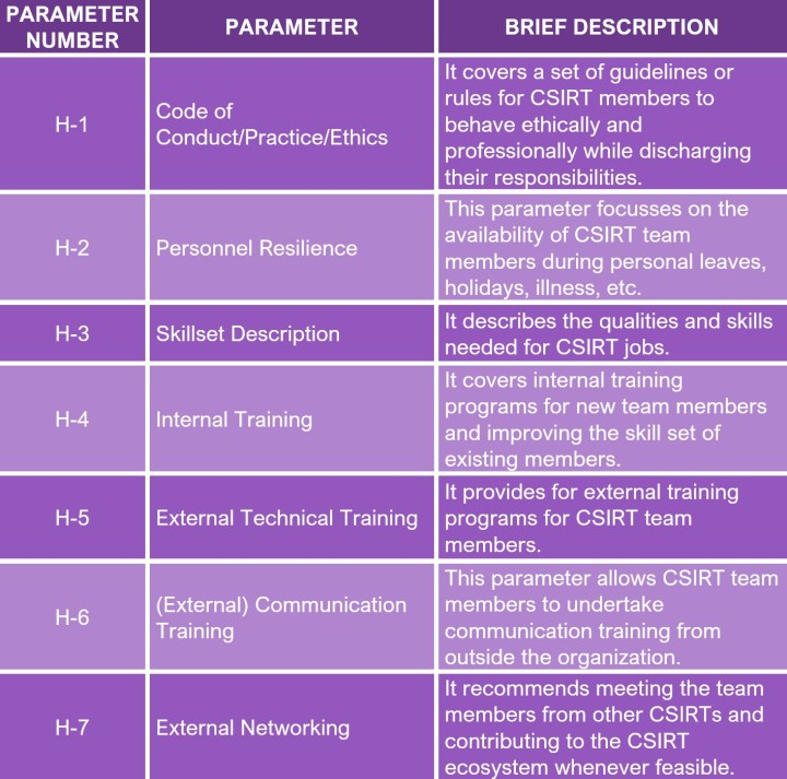 SIM3 Model Human Parameters