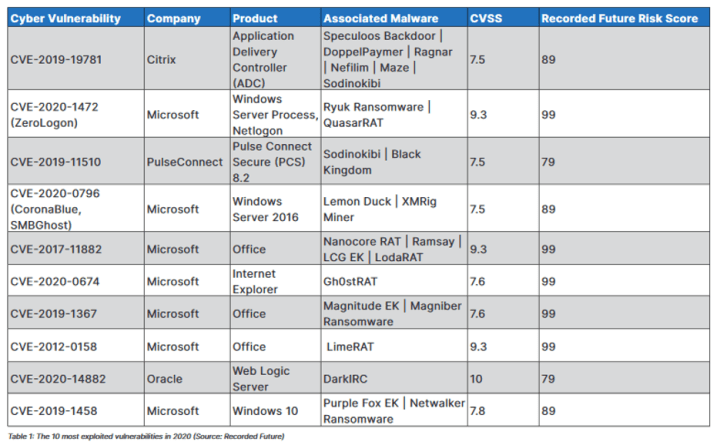 Table 1 - The 10 most exploited vulnerabilities in 2020