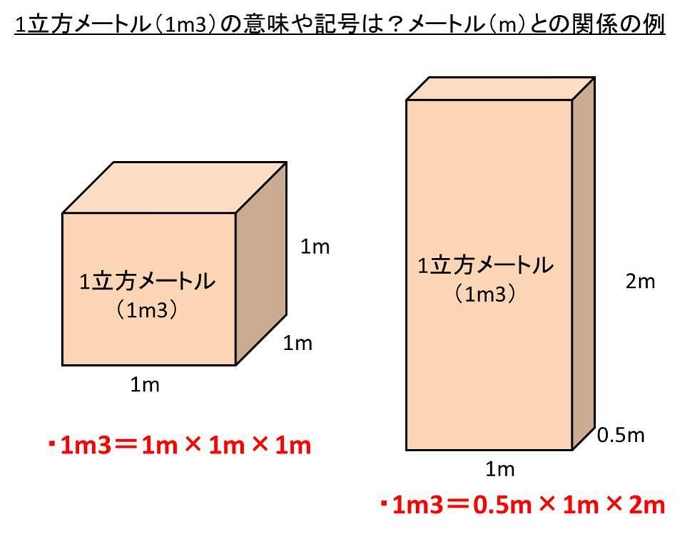 立方メートルの意味や記號は?m3や立米とは違うのか(同じ)?メートル(1辺の長さ)との換算(変換 ...