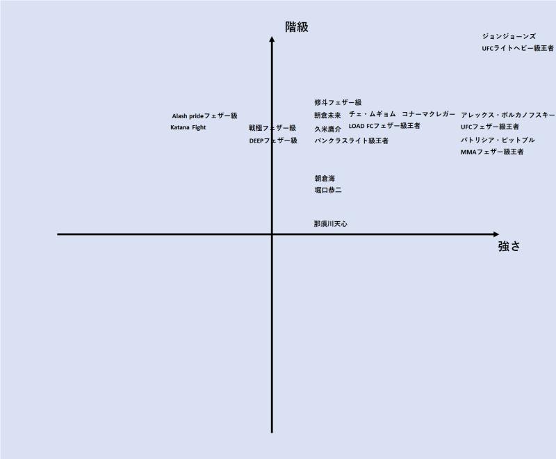 朝倉未来強さ表2