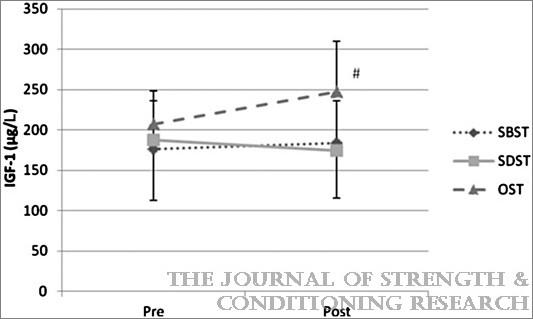 IGF-1の値はOST(ストレッチ無し群)が一番高い結果になりました。