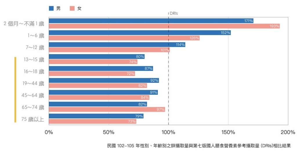 礦物質鋅-國民營養調查-2013-2016 (1)