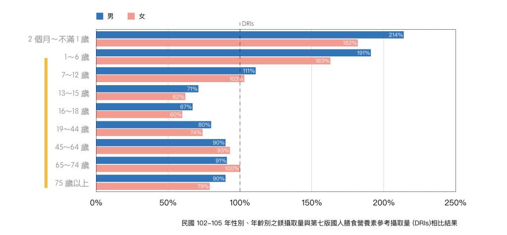 礦物質鎂-國民營養調查-2013-2016
