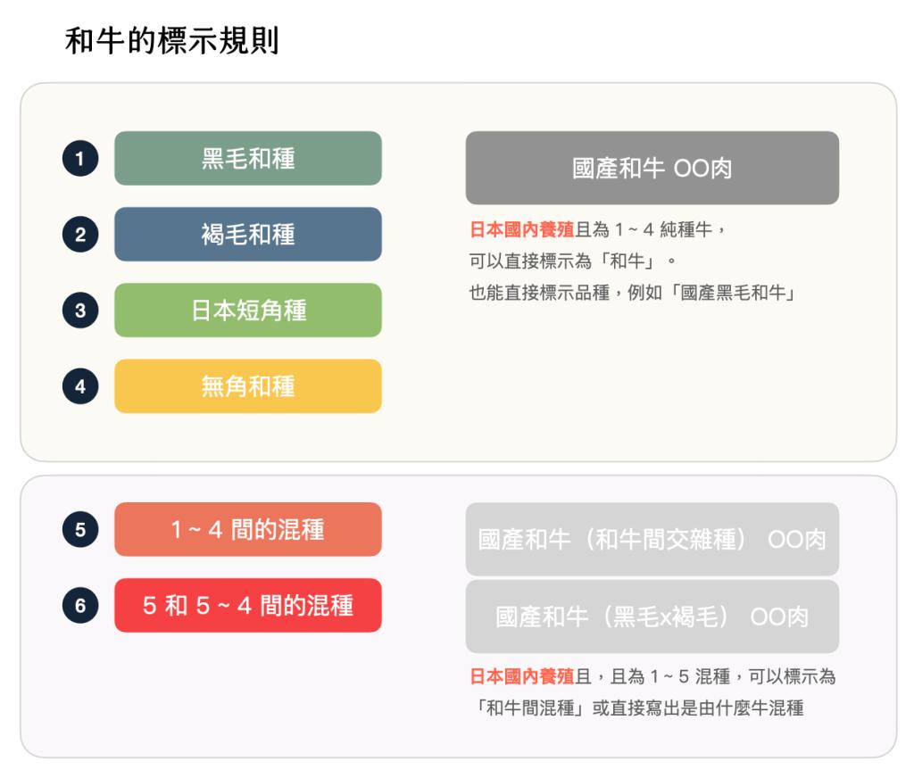 日本和牛-分級規則-A5-定義-標示規則