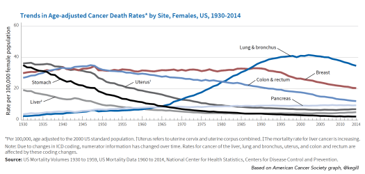 cancer death rates