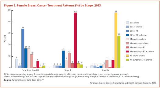 cancer treatment and survivorship