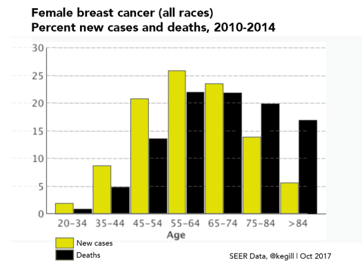 breast cancer incidence and deaths