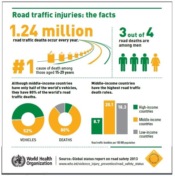 Infographics - Road Traffic Accidents