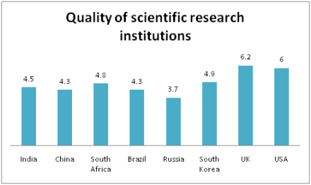 Quality of Scientific Institutions