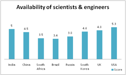 Availability of Scientists
