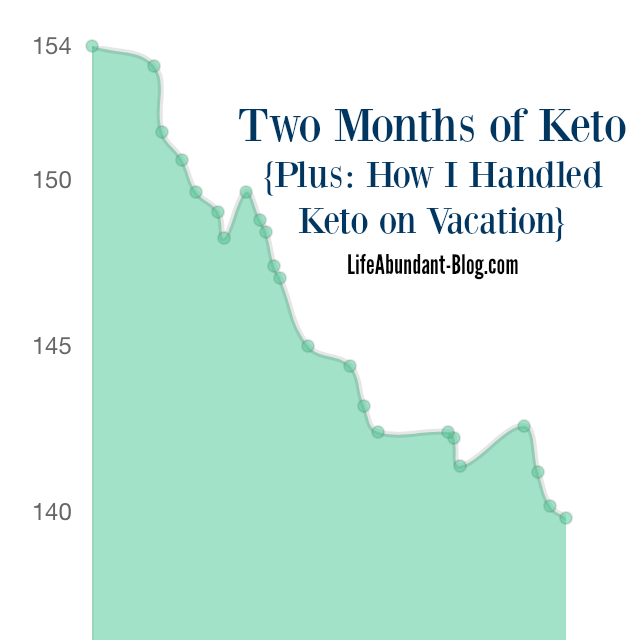 Two Months of Keto {Plus: How I Handled Keto on Vacation}