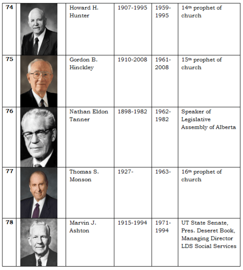 Apostles of the LDS Church 16