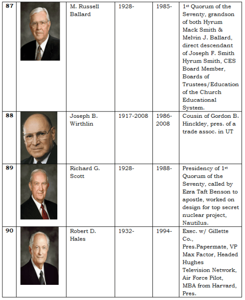 Apostles of the LDS Church 19