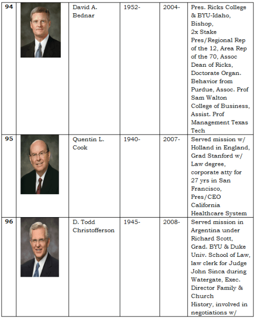 Apostles of the LDS Church 21