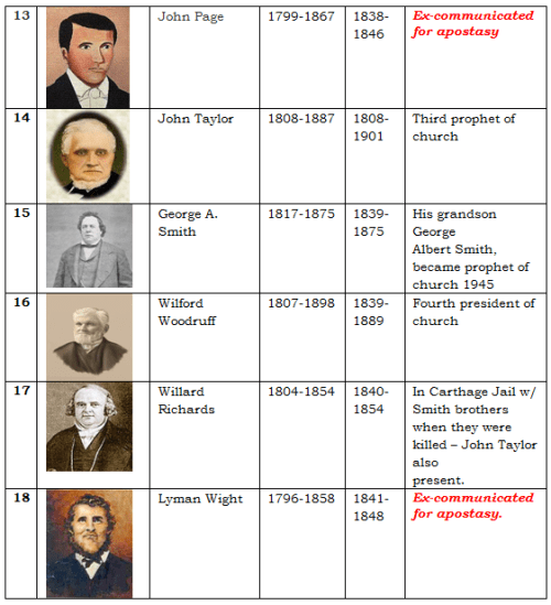 Apostles of the LDS Church 3