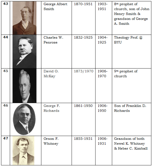 Apostles of the LDS Church 9