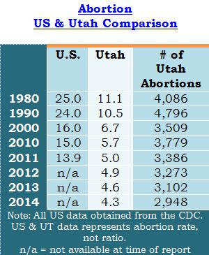 2014 Utah Abortions
