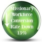 2015 Mormon Stats Missionary Rates