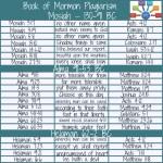 Book of Mormon Plagiarism Mosiah - Helaman