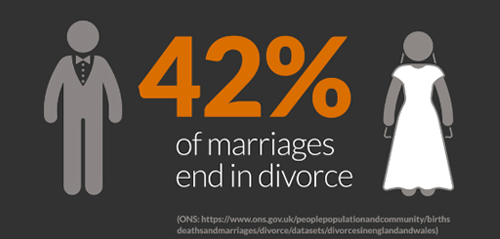 Many marriages end in divorce, a good reason not to want kids