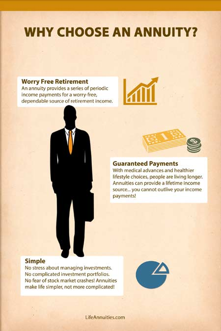 Infographic Why Choose An Annuity Lifeannuities Com