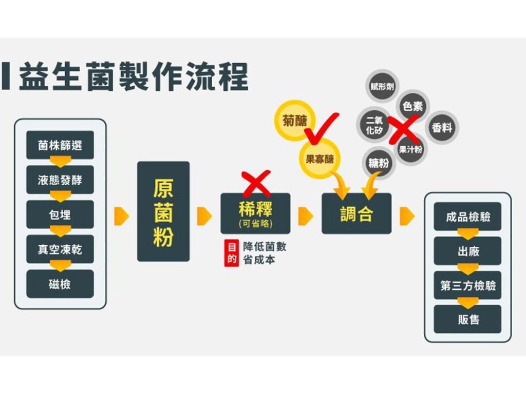 市售益生菌工廠真實的生產流程(營養師江欣樺提供)