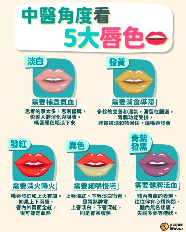 中醫角度看5大唇色👄嘴唇顏色淡白,說明你需要補益氣血‼