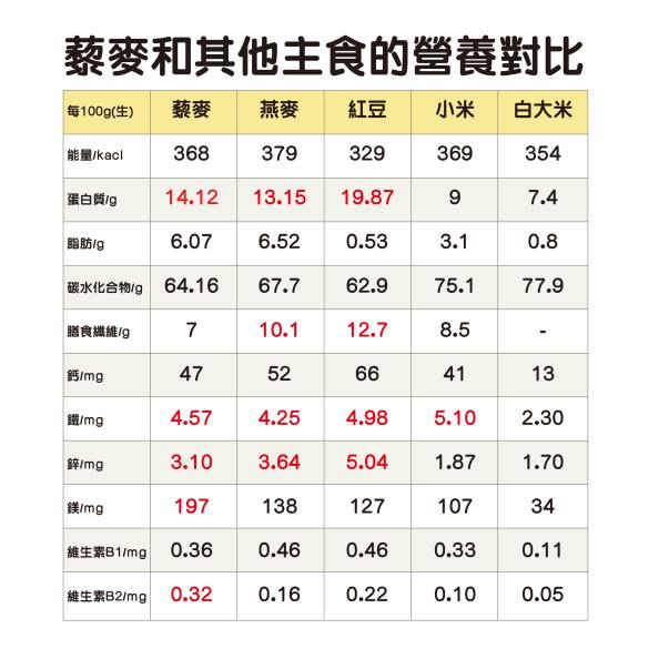 藜麥和其他主食的營養對比