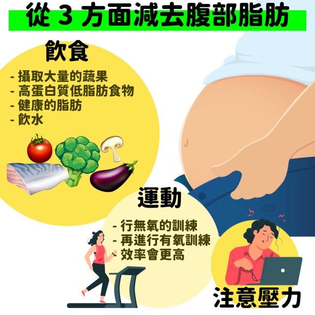 女性更容易有中央肥胖!減少腹部脂肪,從這3方面入手!