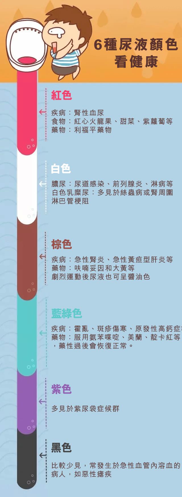 6種尿液顏色看健康