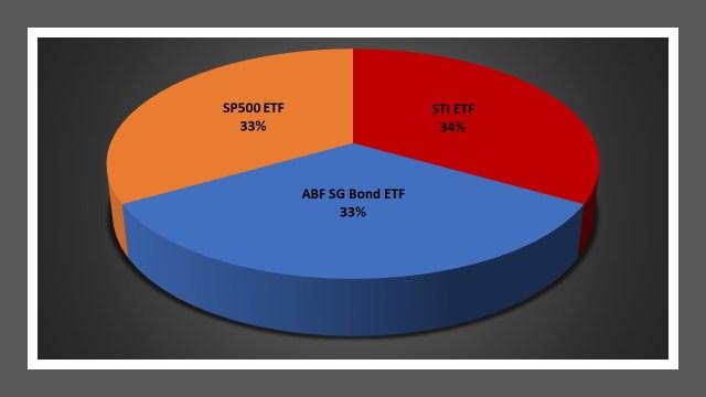 SgD portfolio rebalancing weights