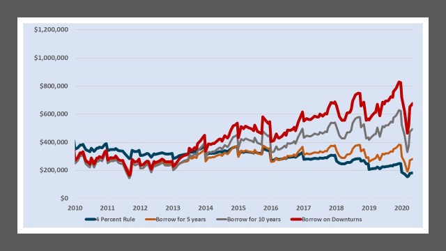 Portfolio value of the SPY ETF and borrowing for a SGD investor in the S&P 500 2010-2020