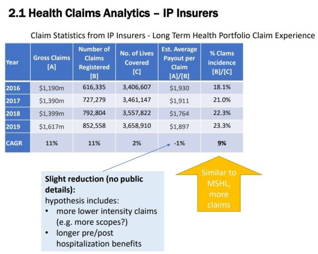 Integrated Plans Claims
